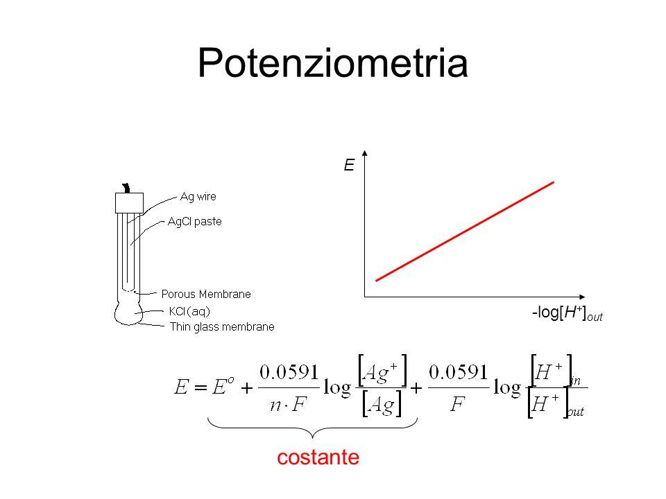 Potenziometria E -log[H+]out costante